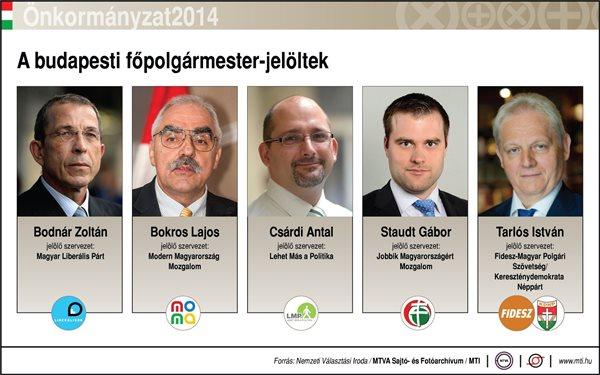 A budapesti főpolgármester-jelöltek: Csárdi Antal, Bokros Lajos, Bodnár Zoltán, Staudt Gábor, Tarlós István; jelölő szervezet