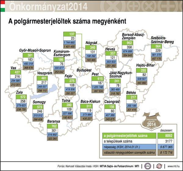 A polgármesterjelöltek száma megyénként és a fővárosban; a települések száma; népesség; választói névjegyzékben szereplők száma