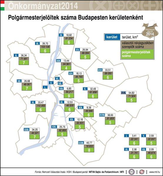 Polgármesterjelöltek száma Budapesten kerületenként (2014); terület; választói névjegyzékben szereplők száma