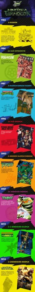 tininindzsateknocok_30ev_infographic