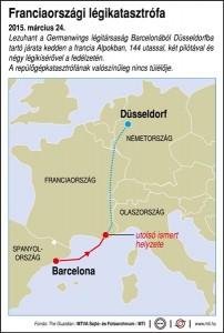 Lezuhant a Germanwings légitársaság Barcelonából Düsseldorfba tartó járata kedden a francia Alpokban, 144 utassal, két pilótával és négy légikísérővel a fedélzetén. A repülőgépkatasztrófának valószínűleg nincs túlélője.