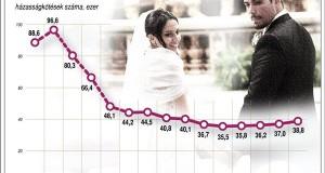 A házasságkötések száma Magyarországon (1960-2014)