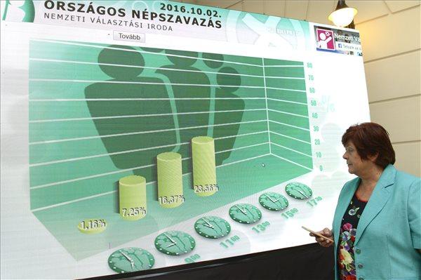 Pálffy Ilona, az Nemzeti Választási Iroda (NVI) elnöke a népszavazáson résztvevők arányát mutató ábrát nézi a nem magyar állampolgárok Magyarországra történő kötelező betelepítésével kapcsolatban kiírt kvótareferendum napján a budapesti Nemzeti Választási Központban 2016. október 2-án. MTI Fotó: Soós Lajos