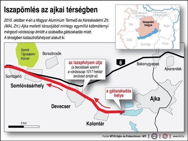 2010. október 4-én a Magyar Alumínium Termelő és Kereskedelmi Zrt. (MAL Zrt.) Ajka melletti tározójából mintegy egymillió köbméternyi mérgező vörösiszap ömlött a szabadba gátszakadás miatt; térkép a környékről; a gátszakadás helye; az iszapfolyam útja