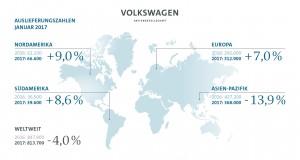 Volkswagen Konzern liefert im Januar 813.700 Fahrzeuge aus