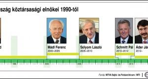 Magyarország köztársasági elnökei 1990-től Göncz Árpád (1990-2000); Mádl Ferenc (2000-2005); Sólyom László (2005-2010); Schmitt Pál (2010-2012); Áder János (2012-)