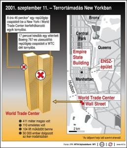 Terrortámadás New Yorkban, 2001. szeptember 11.; 8 óra 46 perckor repülőgép csapódott a WTC egyik épületébe. 17 perccel később egy Boeing 767-es csapódott be WTC déli tornyába. Megj.: Az időpont helyi idő szerint értendő.