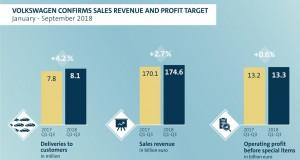 Volkswagen confirms sales revenue and profit target