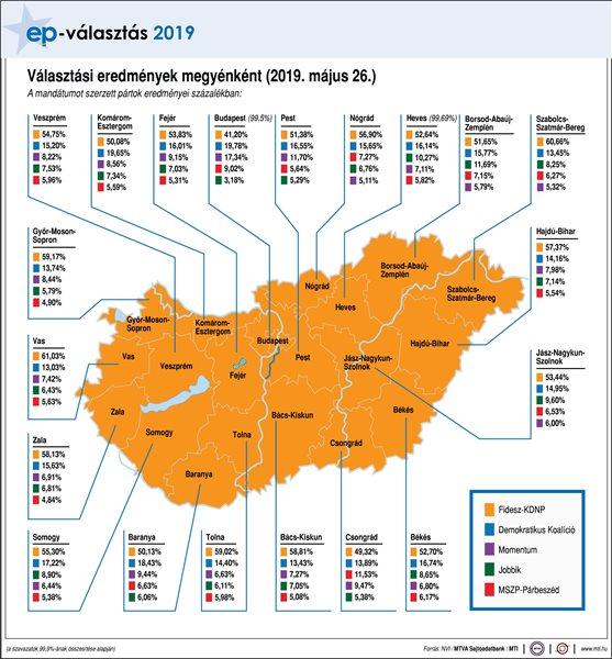 Választási eredmények megyénként (2019. május 26.) A mandátumot szerzett pártok eredményei százalékban Fidesz-KDNP; Jobbik; MSZP-Párbeszéd; Demokratikus Koalíció; Momentum