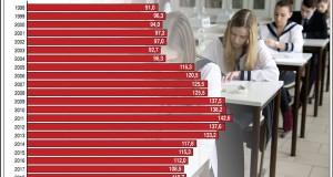 Érettségizők száma Magyarországon, 1998-2019; ezer fő