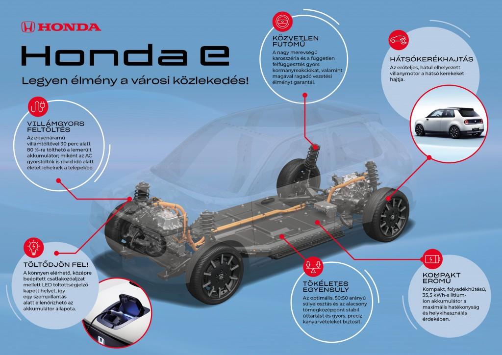 CAR_PR1419_Honda e-platform infografika