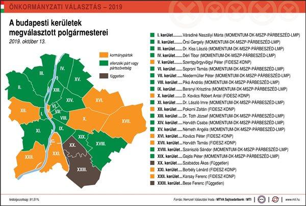 A budapesti kerületek megválasztott polgármesterei 2019-ben