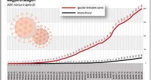 Koronavírus-fertőzöttek és a halálesetek száma Magyarországon, 2020. március 4-április 20. 2020. március 4-április 20.; összes elhunyt; igazoltan fertőzöttek száma