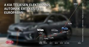 Kia EV sales
