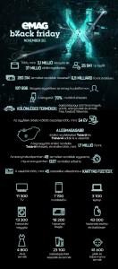 eMAG Black Friday 2020 záró infografika