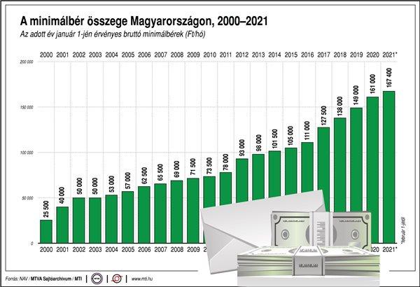bruttó minimálbér összege Magyarországon, az adott év január 1-jén érvényes minimálbérek (Ft/hó)