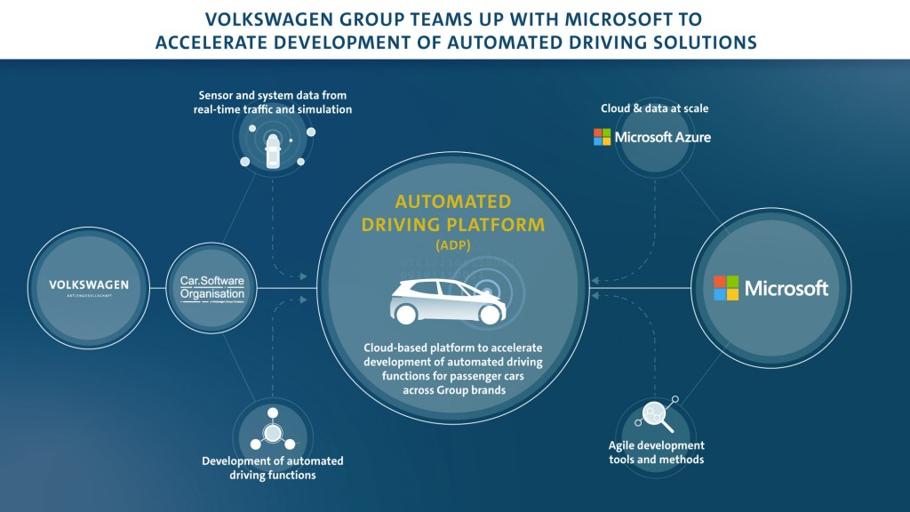 Volkswagen Group teams up with Microsoft to accelerate the devel